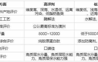 十大�z原蛋白品牌 2018年�z原蛋白十大品牌排行榜